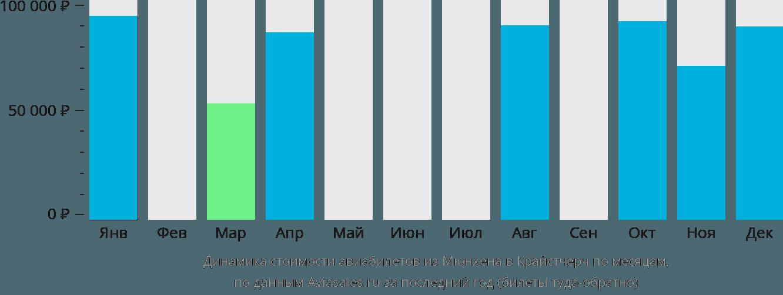 Динамика стоимости авиабилетов из Мюнхена в Крайстчерч по месяцам