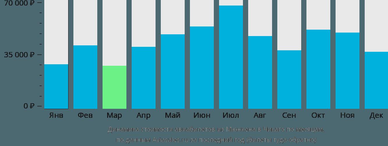 Динамика стоимости авиабилетов из Мюнхена в Чикаго по месяцам