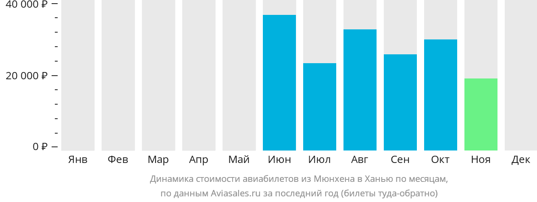 Динамика стоимости авиабилетов из Мюнхена в Ханью по месяцам
