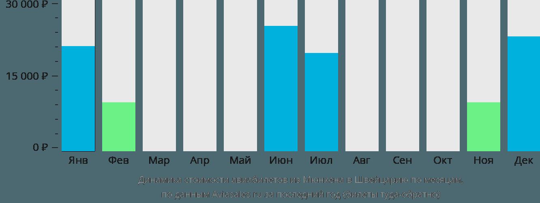 Динамика стоимости авиабилетов из Мюнхена в Швейцарию по месяцам