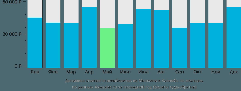 Динамика стоимости авиабилетов из Мюнхена в Коломбо по месяцам