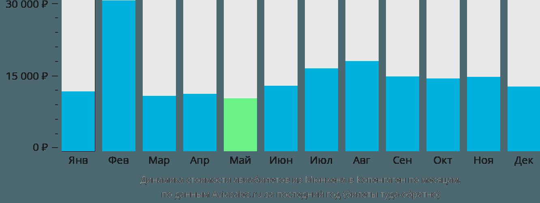 Динамика стоимости авиабилетов из Мюнхена в Копенгаген по месяцам