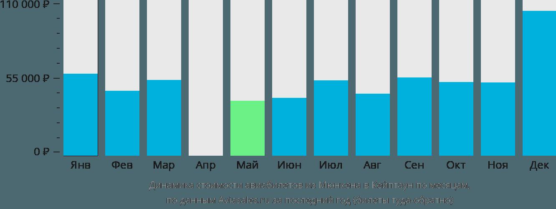 Динамика стоимости авиабилетов из Мюнхена в Кейптаун по месяцам