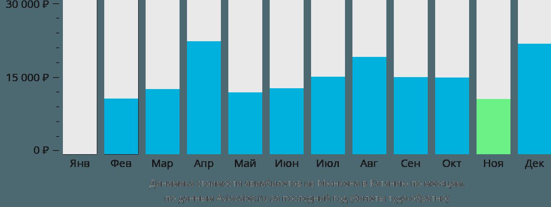 Динамика стоимости авиабилетов из Мюнхена в Катанию по месяцам