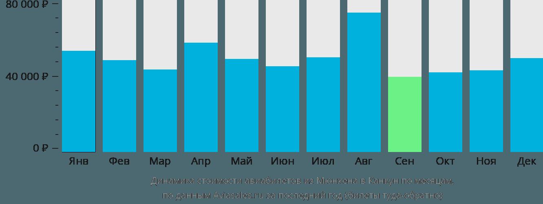 Динамика стоимости авиабилетов из Мюнхена в Канкун по месяцам