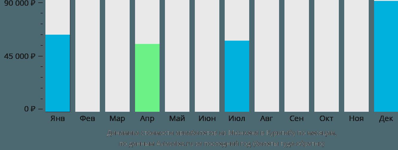 Динамика стоимости авиабилетов из Мюнхена в Куритибу по месяцам