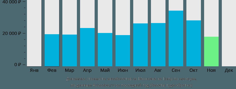 Динамика стоимости авиабилетов из Мюнхена на Кипр по месяцам