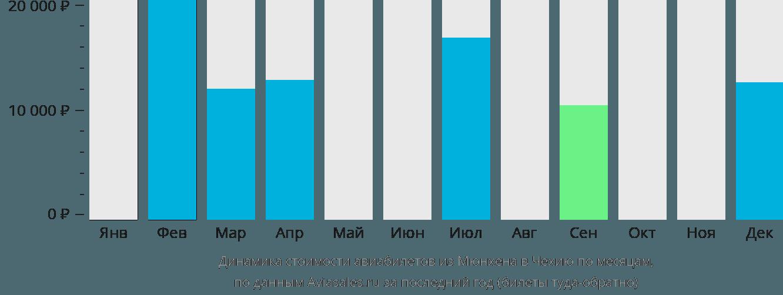 Динамика стоимости авиабилетов из Мюнхена в Чехию по месяцам