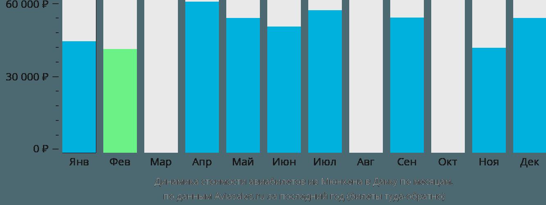 Динамика стоимости авиабилетов из Мюнхена в Дакку по месяцам