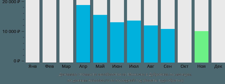 Динамика стоимости авиабилетов из Мюнхена в Дубровник по месяцам