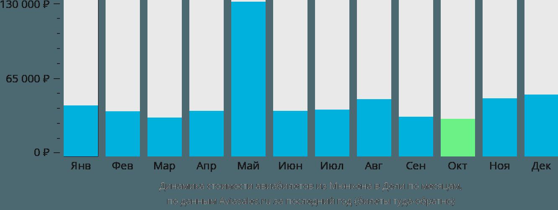 Динамика стоимости авиабилетов из Мюнхена в Дели по месяцам
