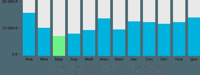 Динамика стоимости авиабилетов из Мюнхена в Германию по месяцам