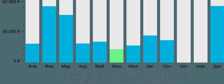 Динамика стоимости авиабилетов из Мюнхена в Джербу по месяцам