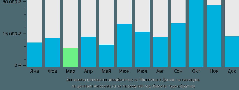 Динамика стоимости авиабилетов из Мюнхена в Данию по месяцам