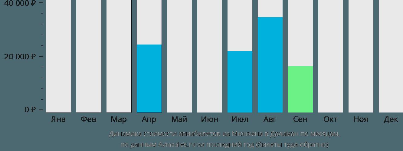 Динамика стоимости авиабилетов из Мюнхена в Даламан по месяцам