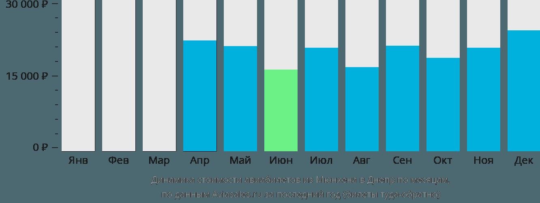 Динамика стоимости авиабилетов из Мюнхена в Днепр по месяцам