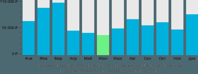 Динамика стоимости авиабилетов из Мюнхена в Доминиканскую Республику по месяцам