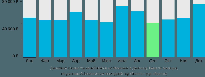 Динамика стоимости авиабилетов из Мюнхена в Денпасар Бали по месяцам
