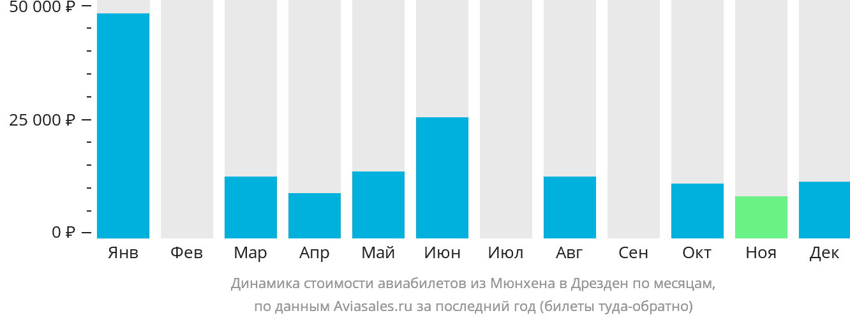 Динамика стоимости авиабилетов из Мюнхена в Дрезден по месяцам