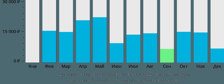 Динамика стоимости авиабилетов из Мюнхена в Дортмунд по месяцам