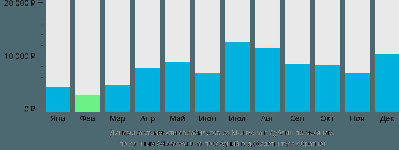 Динамика стоимости авиабилетов из Мюнхена в Дублин по месяцам