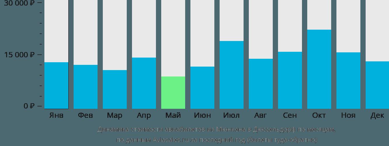 Динамика стоимости авиабилетов из Мюнхена в Дюссельдорф по месяцам