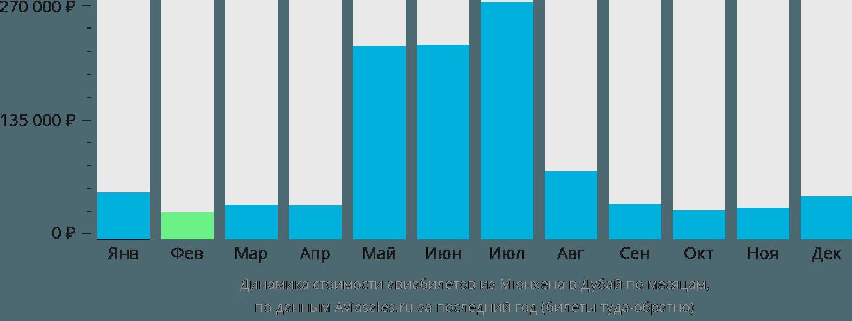 Динамика стоимости авиабилетов из Мюнхена в Дубай по месяцам