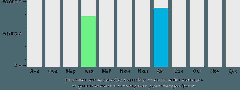 Динамика стоимости авиабилетов из Мюнхена в Душанбе по месяцам