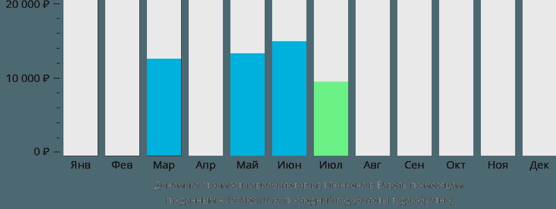 Динамика стоимости авиабилетов из Мюнхена в Базель по месяцам