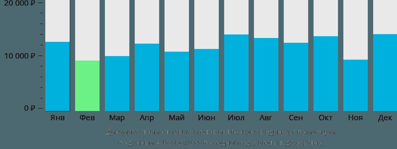 Динамика стоимости авиабилетов из Мюнхена в Эдинбург по месяцам
