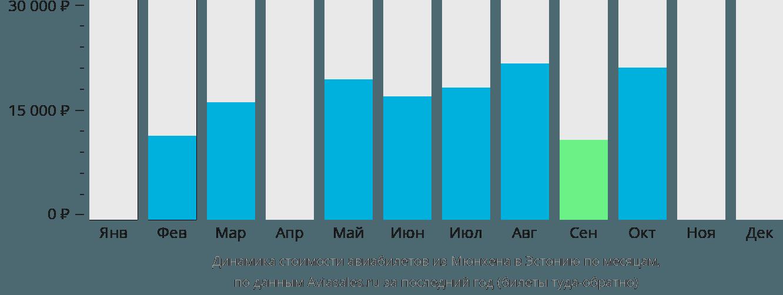 Динамика стоимости авиабилетов из Мюнхена в Эстонию по месяцам