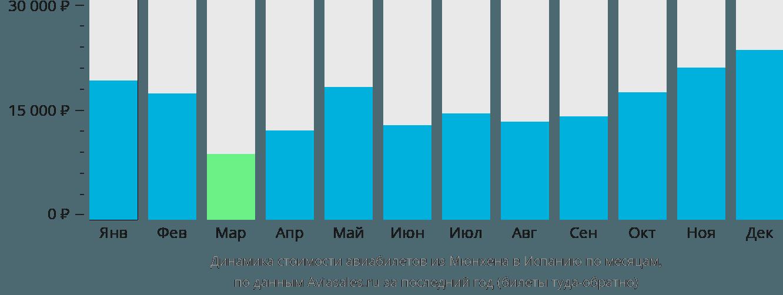 Динамика стоимости авиабилетов из Мюнхена в Испанию по месяцам