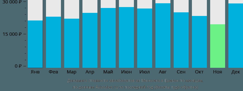Динамика стоимости авиабилетов из Мюнхена в Ереван по месяцам