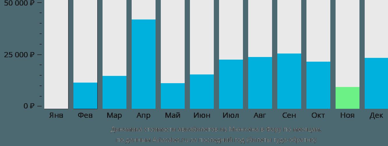 Динамика стоимости авиабилетов из Мюнхена в Фару по месяцам