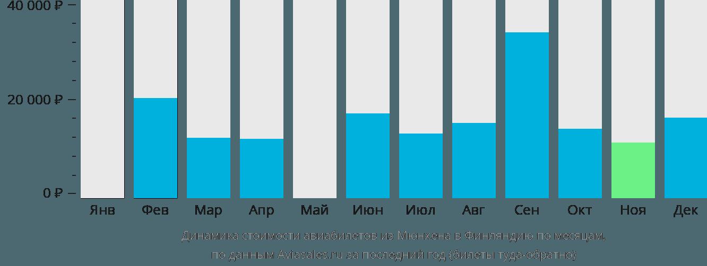 Динамика стоимости авиабилетов из Мюнхена в Финляндию по месяцам