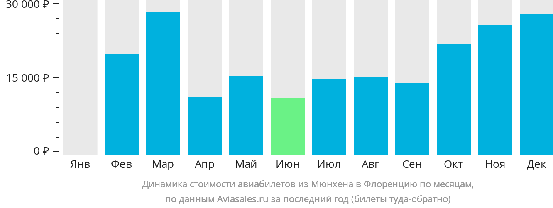 Динамика стоимости авиабилетов из Мюнхена в Флоренцию по месяцам