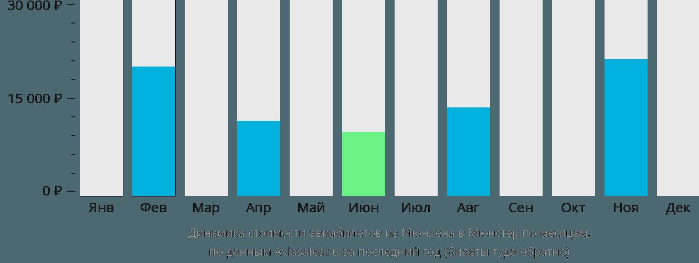 Динамика стоимости авиабилетов из Мюнхена в Мюнстер по месяцам