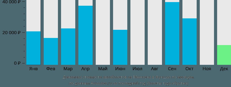 Динамика стоимости авиабилетов из Мюнхена в Фуншал по месяцам
