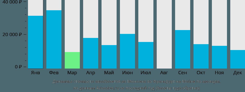 Динамика стоимости авиабилетов из Мюнхена во Франкфурт-на-Майне по месяцам