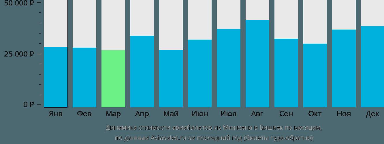 Динамика стоимости авиабилетов из Мюнхена в Бишкек по месяцам