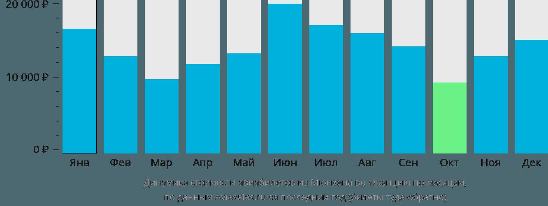 Динамика стоимости авиабилетов из Мюнхена во Францию по месяцам