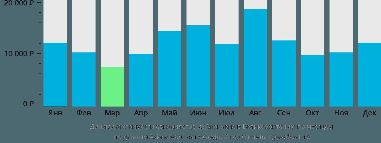 Динамика стоимости авиабилетов из Мюнхена в Великобританию по месяцам