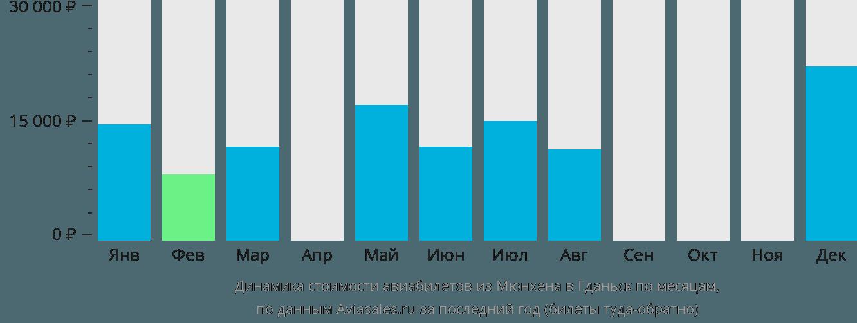 Динамика стоимости авиабилетов из Мюнхена в Гданьск по месяцам