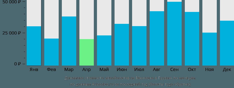Динамика стоимости авиабилетов из Мюнхена в Грузию по месяцам