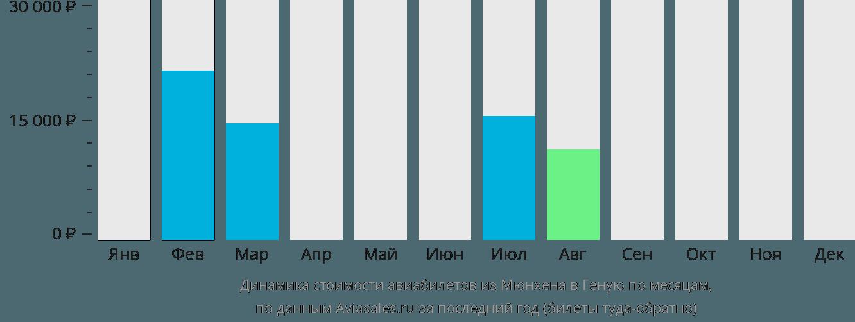 Динамика стоимости авиабилетов из Мюнхена в Геную по месяцам