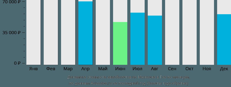Динамика стоимости авиабилетов из Мюнхена в Гоа по месяцам