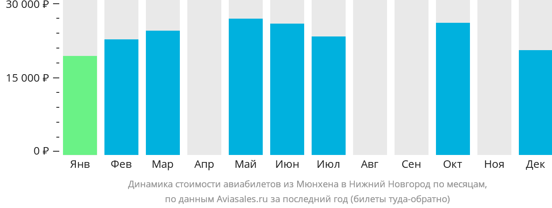 Динамика стоимости авиабилетов из Мюнхена в Нижний Новгород по месяцам