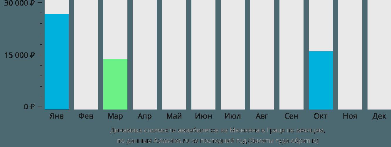 Динамика стоимости авиабилетов из Мюнхена в Грац по месяцам