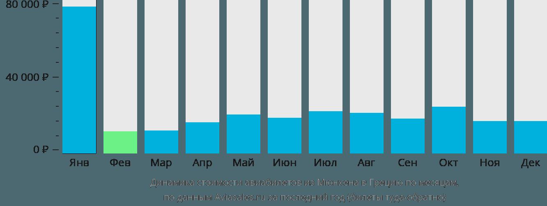 Динамика стоимости авиабилетов из Мюнхена в Грецию по месяцам
