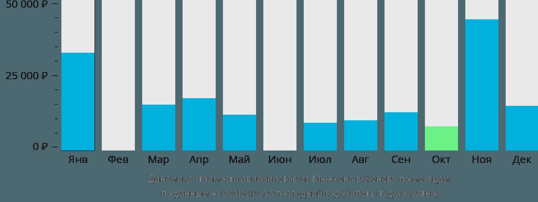 Динамика стоимости авиабилетов из Мюнхена в Женеву по месяцам